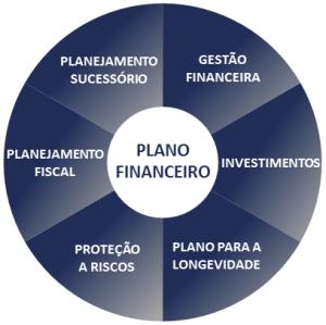 Círculo Áreas Planejamento 2